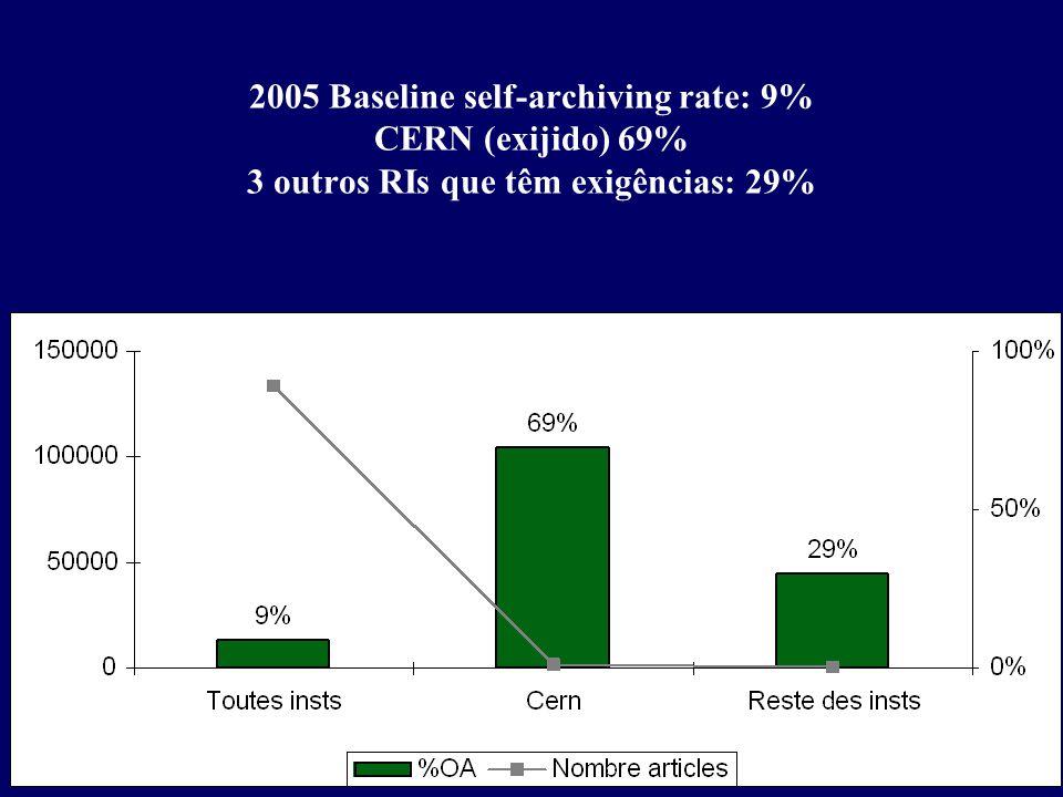 2005 Baseline self-archiving rate: 9% CERN (exijido) 69% 3 outros RIs que têm exigências: 29%