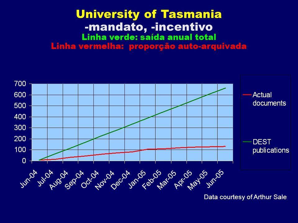 Data courtesy of Arthur Sale University of Tasmania -mandato, -incentivo Linha verde: saída anual total Linha vermelha: proporção auto-arquivada
