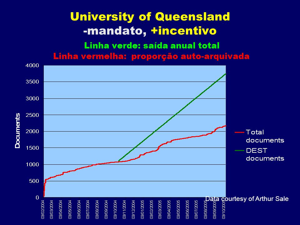 University of Queensland -mandato, +incentivo Linha verde: saída anual total Linha vermelha: proporção auto-arquivada Data courtesy of Arthur Sale