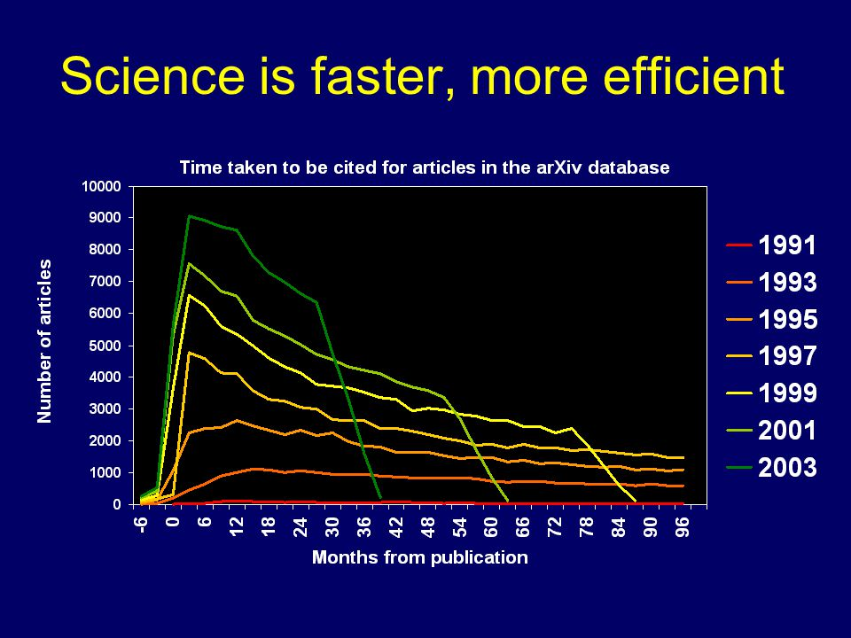Science is faster, more efficient