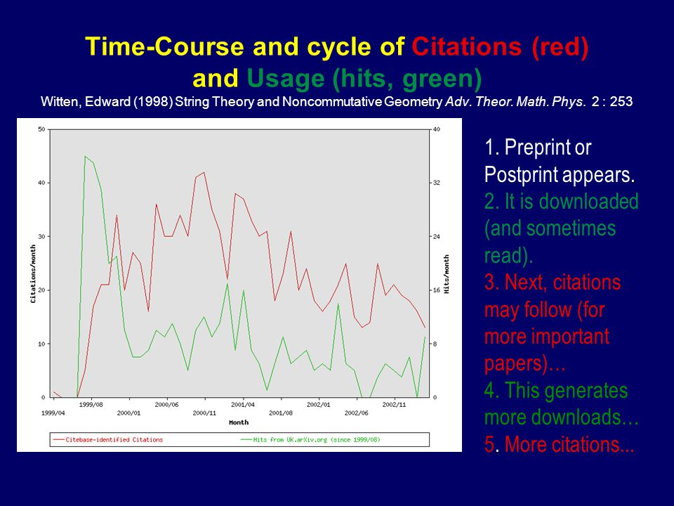 Time-Course and cycle of Citations (red) and Usage (hits, green) Witten, Edward (1998) String Theory and Noncommutative Geometry Adv.