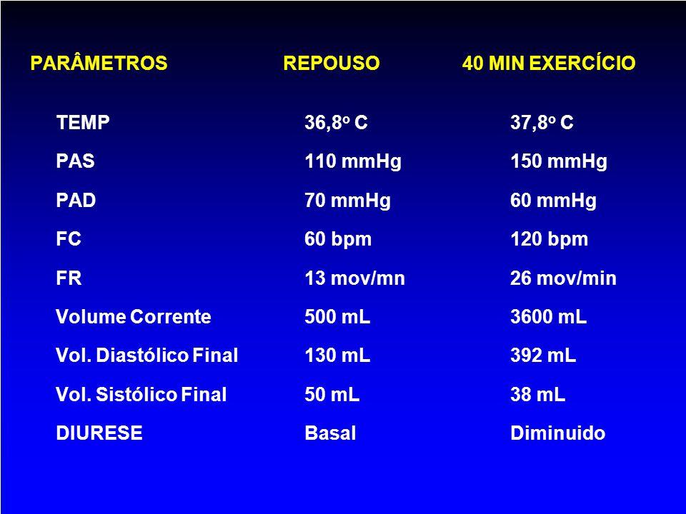 PARÂMETROS REPOUSO 40 MIN EXERCÍCIO TEMP36,8 o C37,8 o C PAS110 mmHg 150 mmHg PAD70 mmHg 60 mmHg FC60 bpm120 bpm FR13 mov/mn26 mov/min Volume Corrente