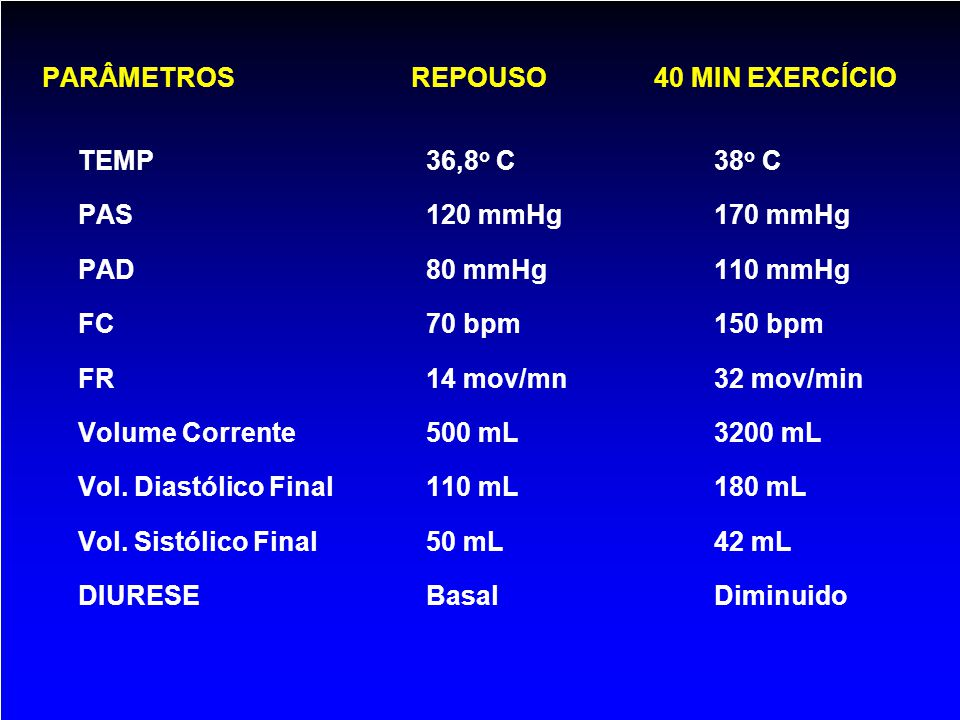 PARÂMETROS REPOUSO 40 MIN EXERCÍCIO TEMP36,8 o C38 o C PAS120 mmHg 170 mmHg PAD80 mmHg 110 mmHg FC70 bpm150 bpm FR14 mov/mn32 mov/min Volume Corrente5