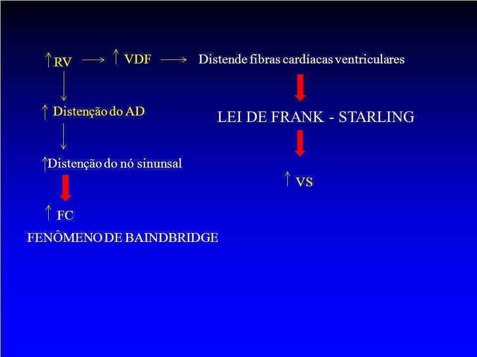 HIPERATIVIDADE SIMPÁTICA ADRENAL Atividade muscularFenômeno voluntário Córtex + motoneurônio simpático central Vasodilatação adrenérgica muscular (antes do exercício) + Locos ceruleus + NIL