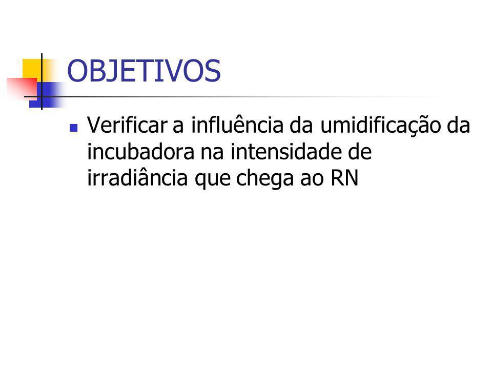 OBJETIVOS Verificar a influência da umidificação da incubadora na intensidade de irradiância que chega ao RN