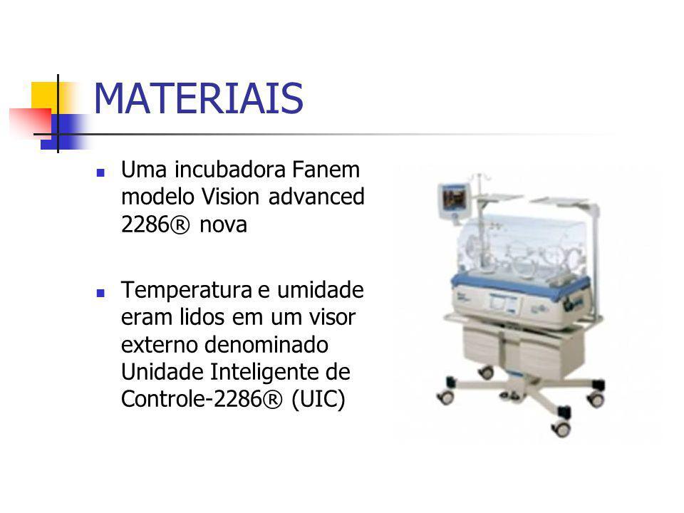 MATERIAIS Uma incubadora Fanem modelo Vision advanced 2286® nova Temperatura e umidade eram lidos em um visor externo denominado Unidade Inteligente de Controle-2286® (UIC)