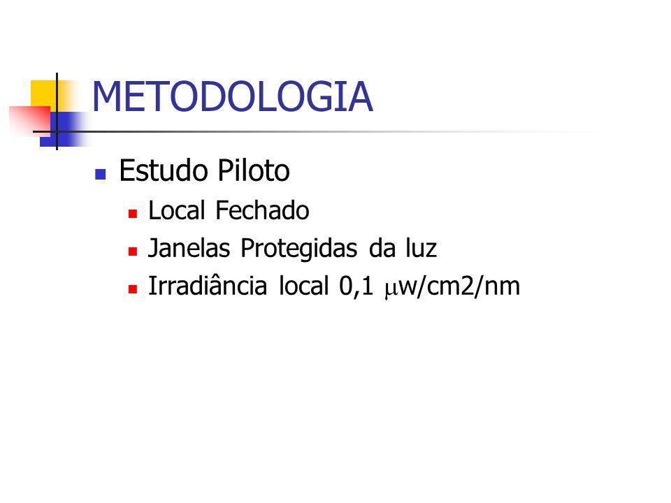 METODOLOGIA Estudo Piloto Local Fechado Janelas Protegidas da luz Irradiância local 0,1  w/cm2/nm
