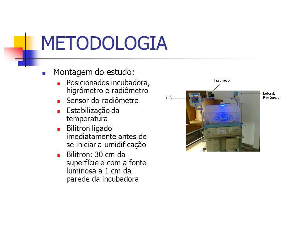 METODOLOGIA Montagem do estudo: Posicionados incubadora, higrômetro e radiômetro Sensor do radiômetro Estabilização da temperatura Bilitron ligado imediatamente antes de se iniciar a umidificação Bilitron: 30 cm da superfície e com a fonte luminosa a 1 cm da parede da incubadora