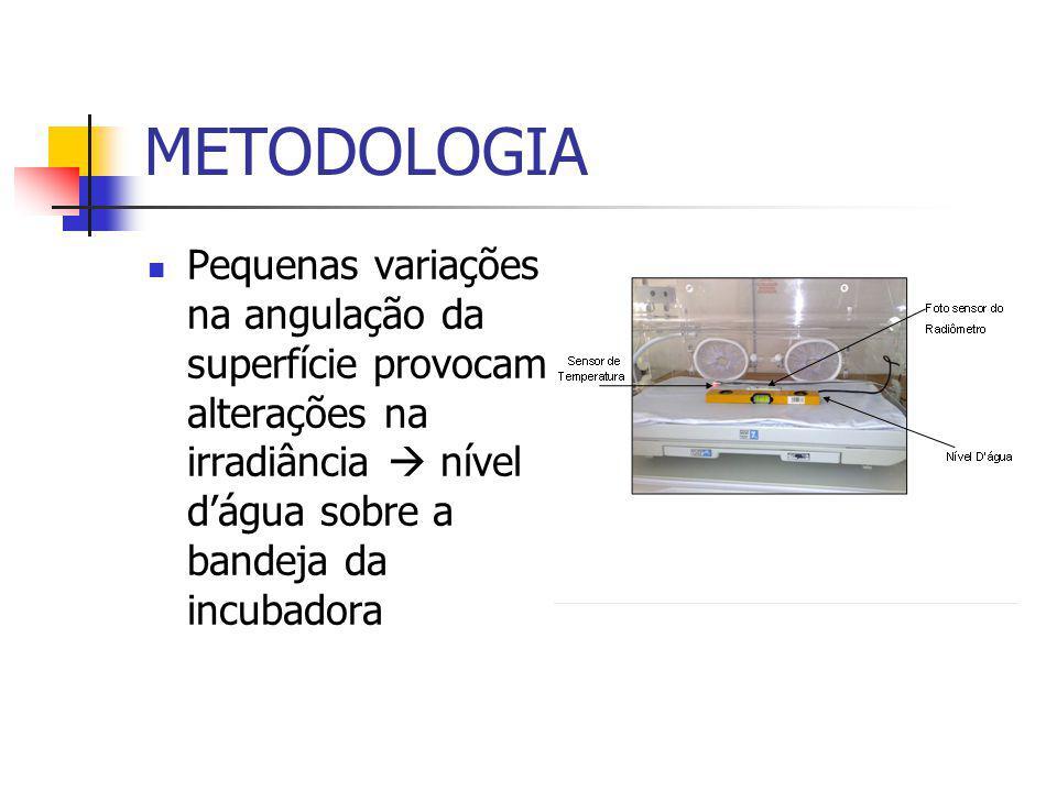 METODOLOGIA Pequenas variações na angulação da superfície provocam alterações na irradiância  nível d'água sobre a bandeja da incubadora