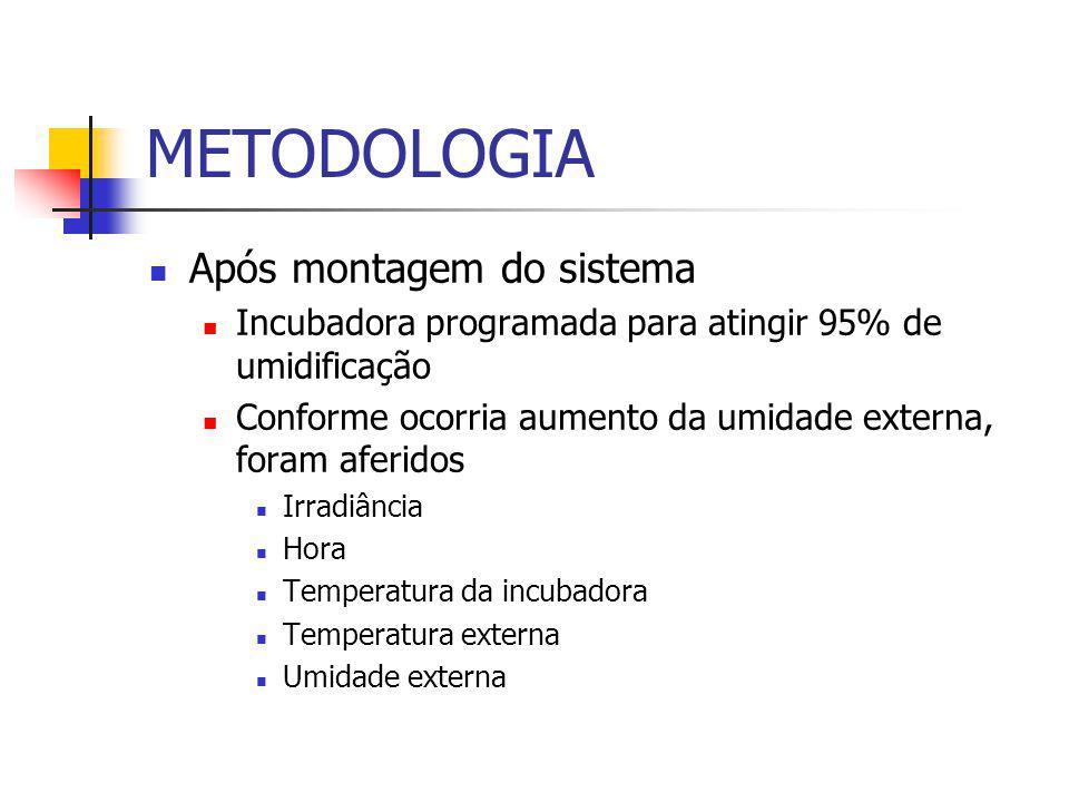 METODOLOGIA Após montagem do sistema Incubadora programada para atingir 95% de umidificação Conforme ocorria aumento da umidade externa, foram aferidos Irradiância Hora Temperatura da incubadora Temperatura externa Umidade externa