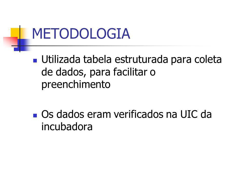 METODOLOGIA Utilizada tabela estruturada para coleta de dados, para facilitar o preenchimento Os dados eram verificados na UIC da incubadora
