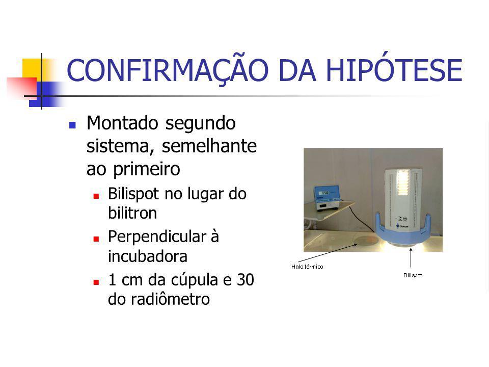 CONFIRMAÇÃO DA HIPÓTESE Montado segundo sistema, semelhante ao primeiro Bilispot no lugar do bilitron Perpendicular à incubadora 1 cm da cúpula e 30 do radiômetro