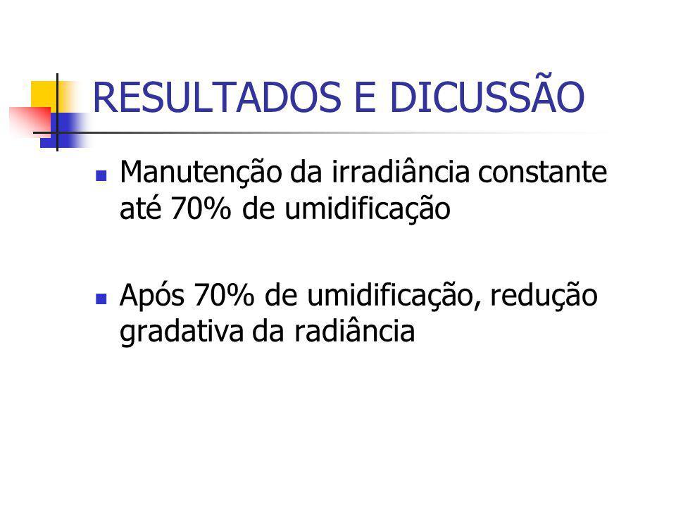 RESULTADOS E DICUSSÃO Manutenção da irradiância constante até 70% de umidificação Após 70% de umidificação, redução gradativa da radiância