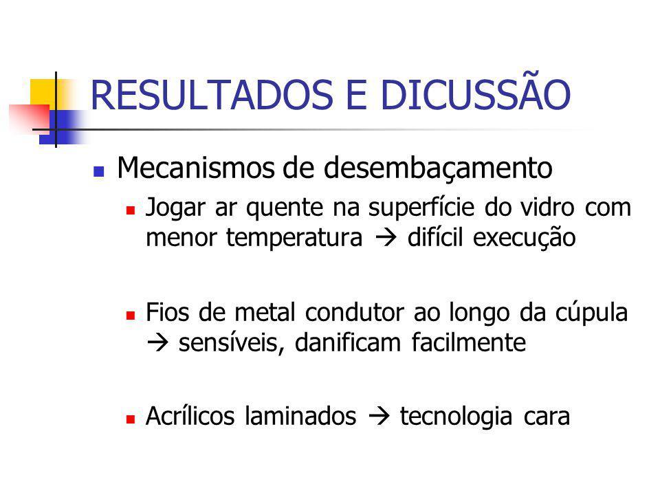 RESULTADOS E DICUSSÃO Mecanismos de desembaçamento Jogar ar quente na superfície do vidro com menor temperatura  difícil execução Fios de metal condutor ao longo da cúpula  sensíveis, danificam facilmente Acrílicos laminados  tecnologia cara