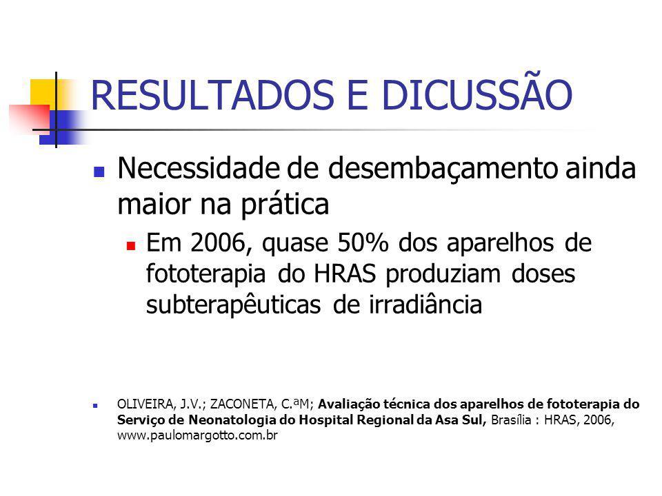 RESULTADOS E DICUSSÃO Necessidade de desembaçamento ainda maior na prática Em 2006, quase 50% dos aparelhos de fototerapia do HRAS produziam doses subterapêuticas de irradiância OLIVEIRA, J.V.; ZACONETA, C.ªM; Avaliação técnica dos aparelhos de fototerapia do Serviço de Neonatologia do Hospital Regional da Asa Sul, Brasília : HRAS, 2006, www.paulomargotto.com.br