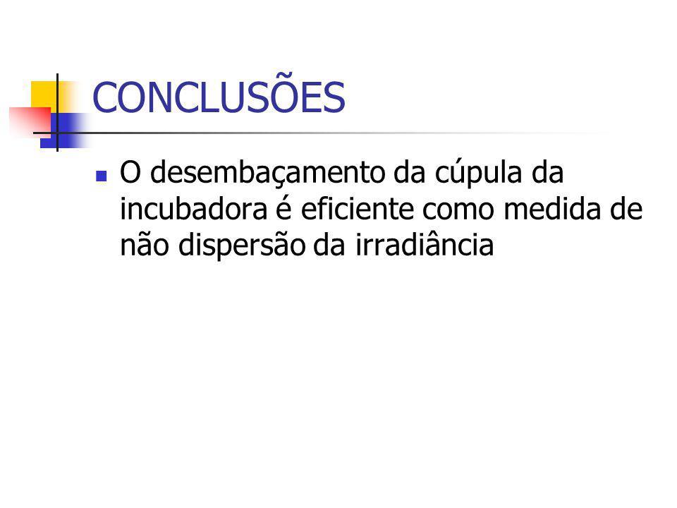 CONCLUSÕES O desembaçamento da cúpula da incubadora é eficiente como medida de não dispersão da irradiância
