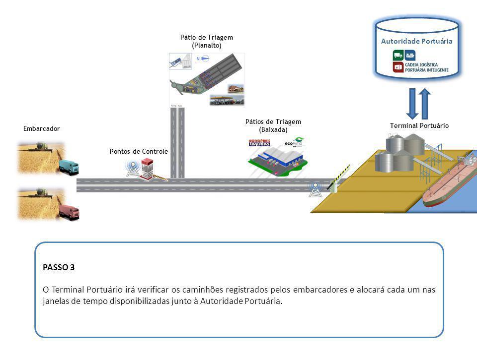 Pontos de Controle Embarcador Autoridade Portuária Pátio de Triagem (Planalto) Pátios de Triagem (Baixada) Terminal Portuário PASSO 4 Caminhões saem da origem com destino ao Porto.