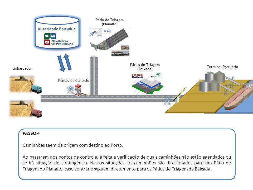 Pontos de Controle Embarcador Autoridade Portuária Pátio de Triagem (Planalto) Pátios de Triagem (Baixada) Terminal Portuário PASSO 5 Os caminhões direcionados ao Pátio de Triagem do Planalto serão devidamente programados para acesso ao Porto.