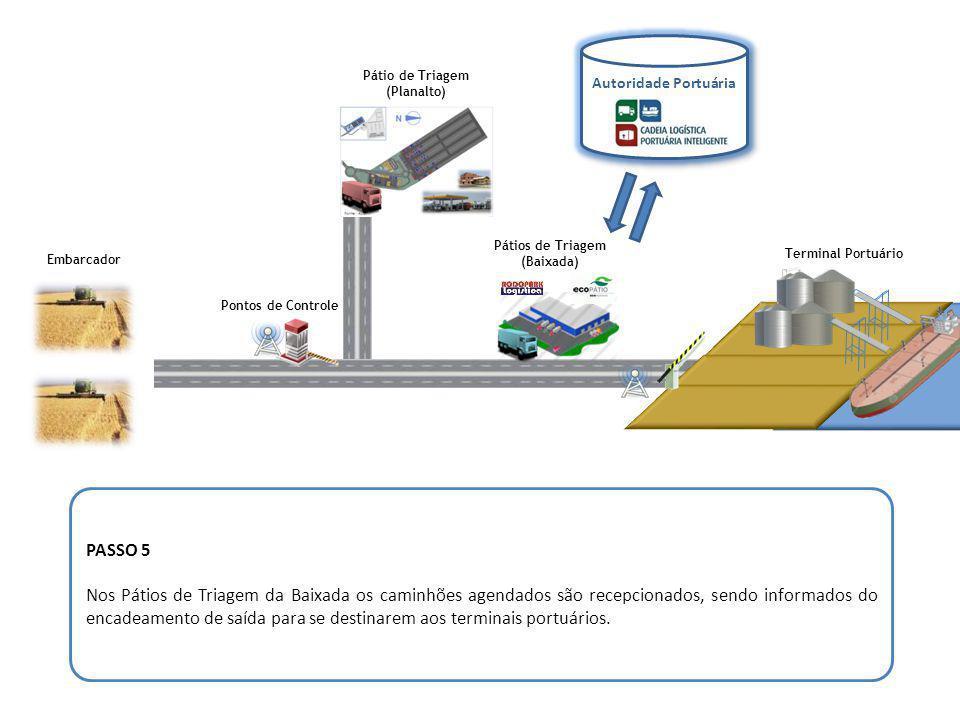 Pontos de Controle Embarcador Pátio de Triagem (Planalto) Pátios de Triagem (Baixada) Terminal Portuário PASSO 6 Os caminhões serão liberados de forma sequenciada para acesso ao porto.