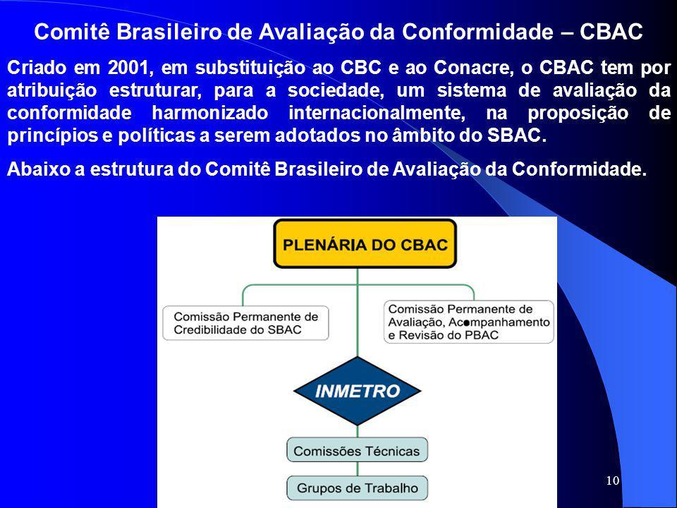 10 Comitê Brasileiro de Avaliação da Conformidade – CBAC Criado em 2001, em substituição ao CBC e ao Conacre, o CBAC tem por atribuição estruturar, pa