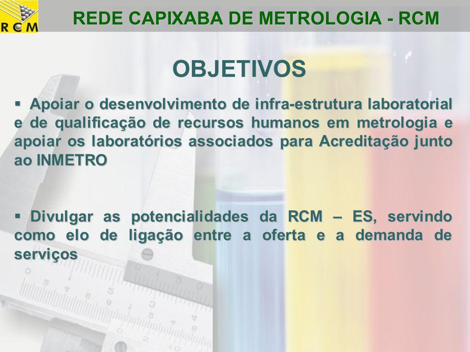 REDE CAPIXABA DE METROLOGIA - RCM  Apoiar o desenvolvimento de infra-estrutura laboratorial e de qualificação de recursos humanos em metrologia e apo