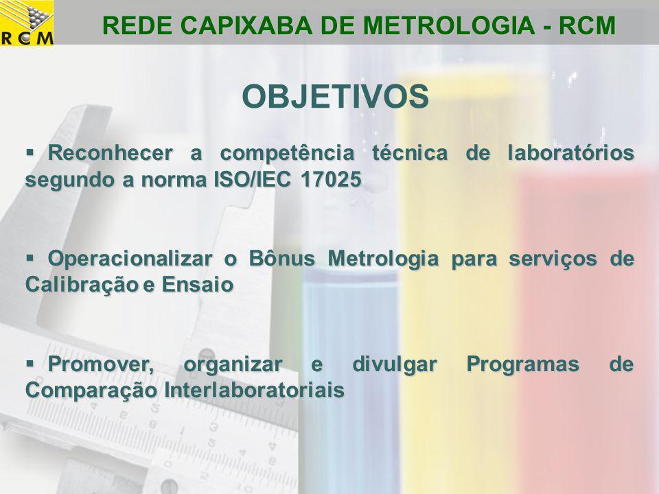 REDE CAPIXABA DE METROLOGIA - RCM  Reconhecer a competência técnica de laboratórios segundo a norma ISO/IEC 17025  Operacionalizar o Bônus Metrologi