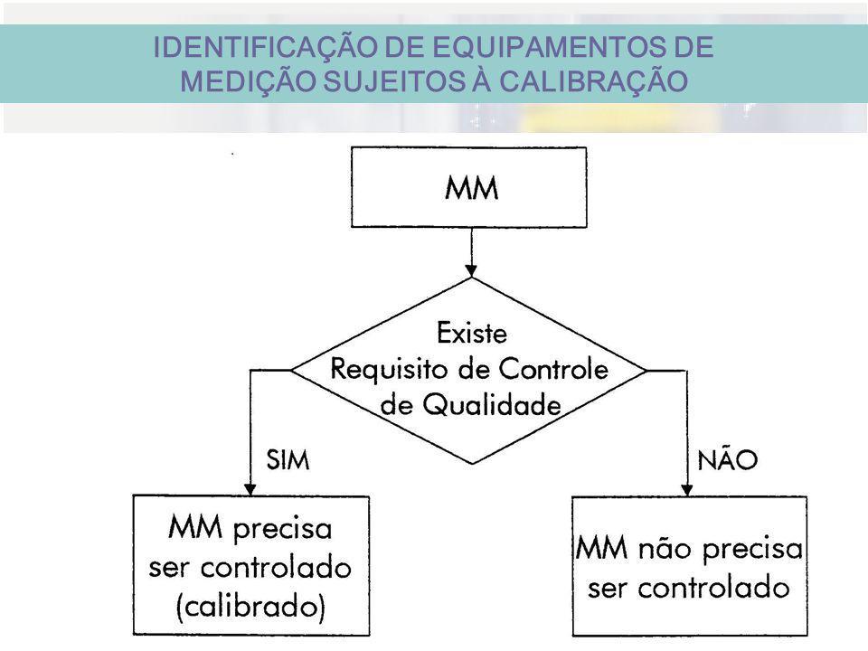 REDE CAPIXABA DE METROLOGIA E ENSAIOS IDENTIFICAÇÃO DE EQUIPAMENTOS DE MEDIÇÃO SUJEITOS À CALIBRAÇÃO