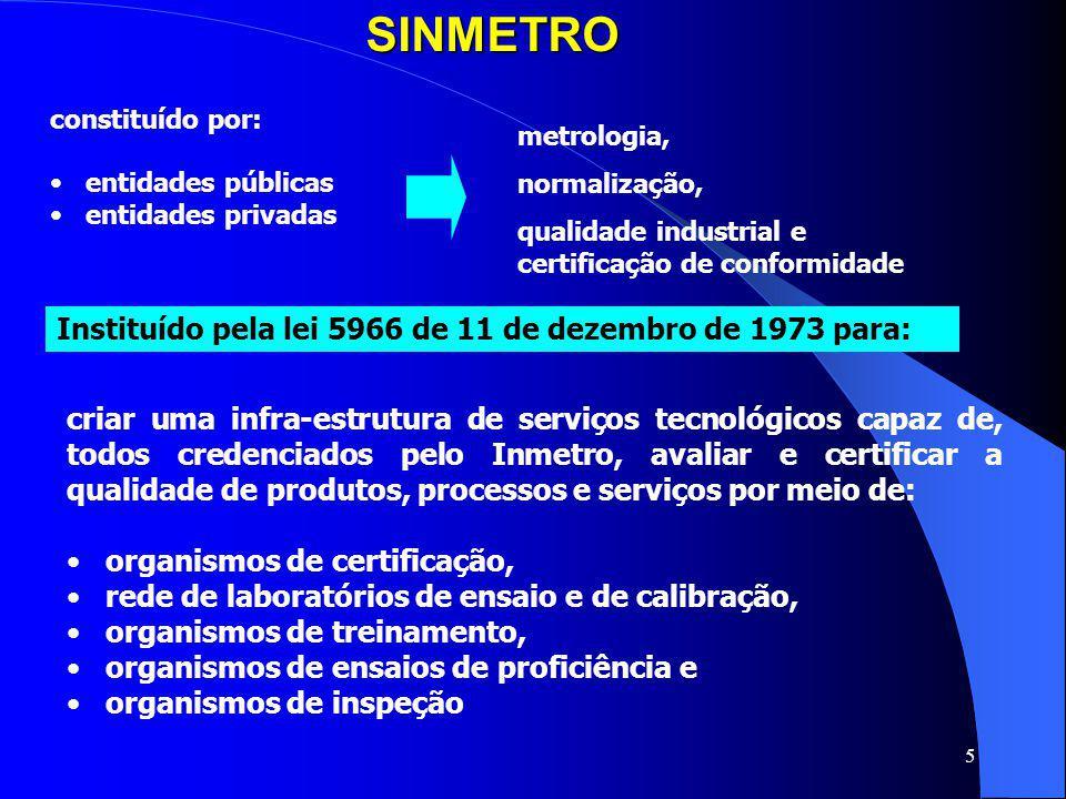 5SINMETRO constituído por: entidades públicas entidades privadas metrologia, normalização, qualidade industrial e certificação de conformidade criar u