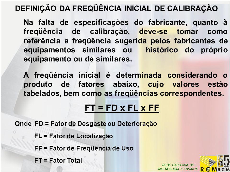 REDE CAPIXABA DE METROLOGIA E ENSAIOS DEFINIÇÃO DA FREQÜÊNCIA INICIAL DE CALIBRAÇÃO Na falta de especificações do fabricante, quanto à freqüência de c
