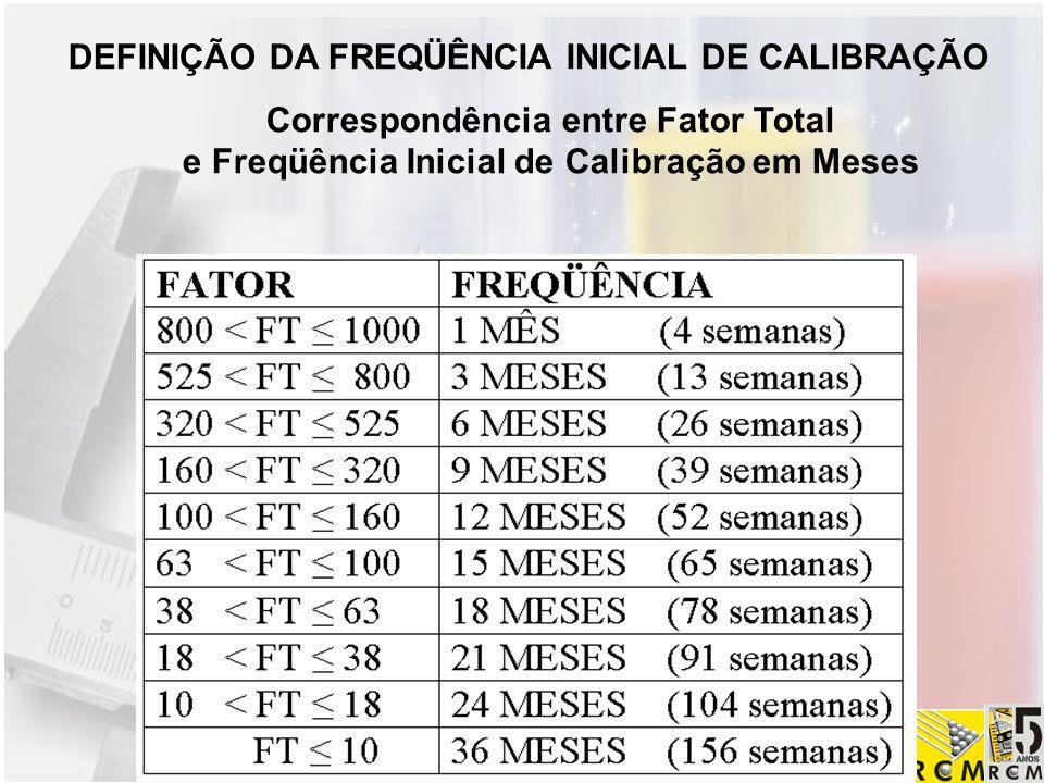 REDE CAPIXABA DE METROLOGIA E ENSAIOS DEFINIÇÃO DA FREQÜÊNCIA INICIAL DE CALIBRAÇÃO Correspondência entre Fator Total e Freqüência Inicial de Calibraç
