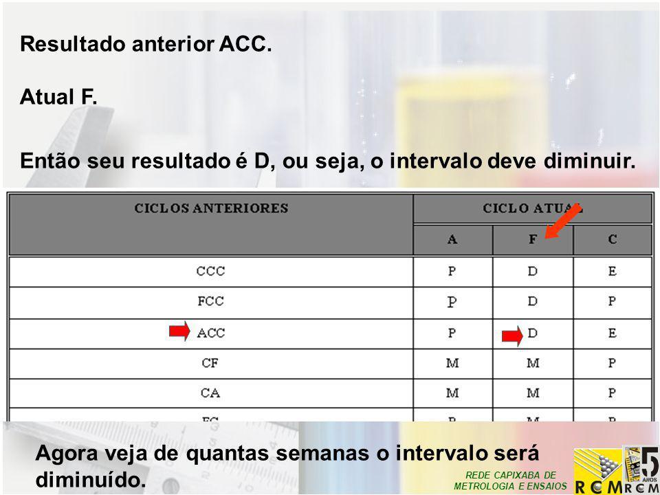 REDE CAPIXABA DE METROLOGIA E ENSAIOS Resultado anterior ACC. Atual F. Então seu resultado é D, ou seja, o intervalo deve diminuir. Agora veja de quan