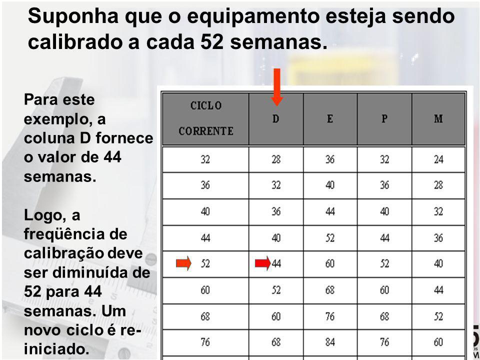 REDE CAPIXABA DE METROLOGIA E ENSAIOS Suponha que o equipamento esteja sendo calibrado a cada 52 semanas. Para este exemplo, a coluna D fornece o valo