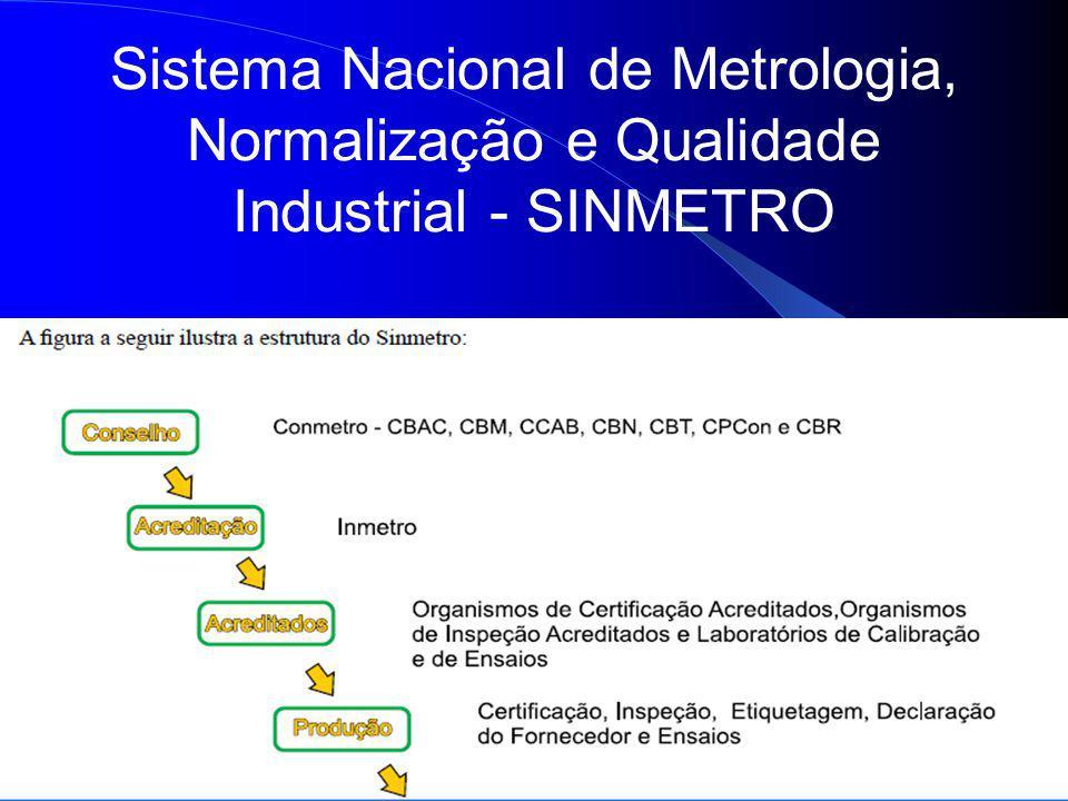 7 Sistema Nacional de Metrologia, Normalização e Qualidade Industrial - SINMETRO