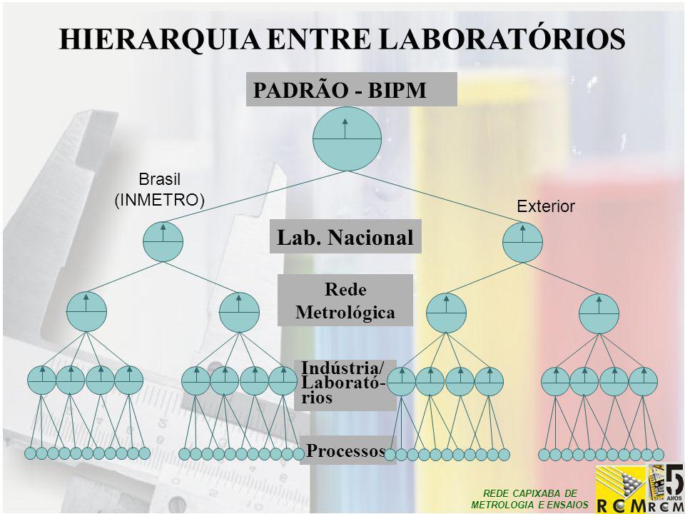 REDE CAPIXABA DE METROLOGIA E ENSAIOS Indústria/ Laborató- rios Processos PADRÃO - BIPM Lab. Nacional Rede Metrológica HIERARQUIA ENTRE LABORATÓRIOS B