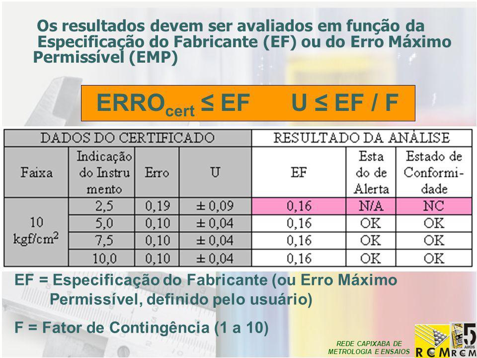 REDE CAPIXABA DE METROLOGIA E ENSAIOS Os resultados devem ser avaliados em função da Especificação do Fabricante (EF) ou do Erro Máximo Permissível (E