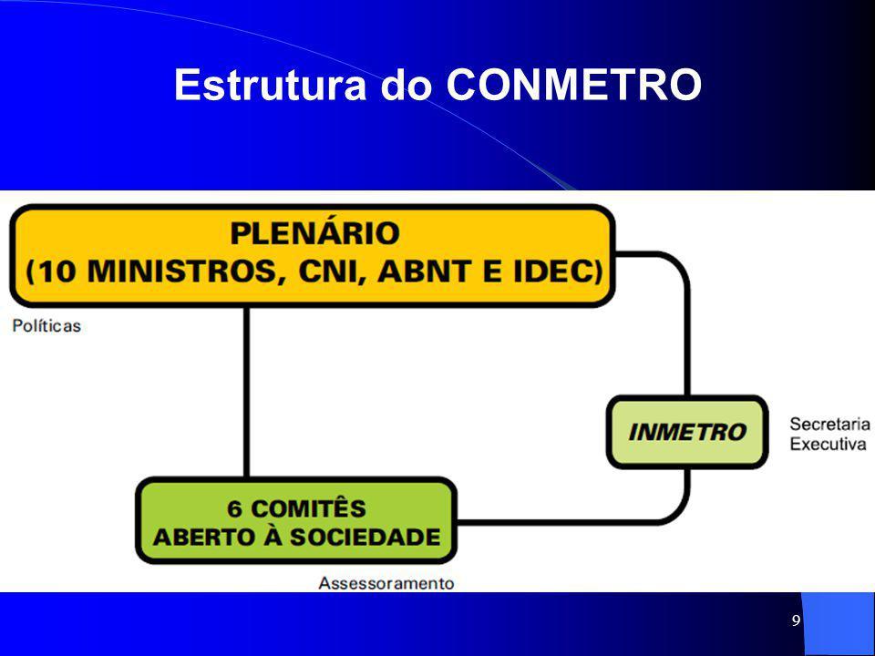 10 Comitê Brasileiro de Avaliação da Conformidade – CBAC Criado em 2001, em substituição ao CBC e ao Conacre, o CBAC tem por atribuição estruturar, para a sociedade, um sistema de avaliação da conformidade harmonizado internacionalmente, na proposição de princípios e políticas a serem adotados no âmbito do SBAC.