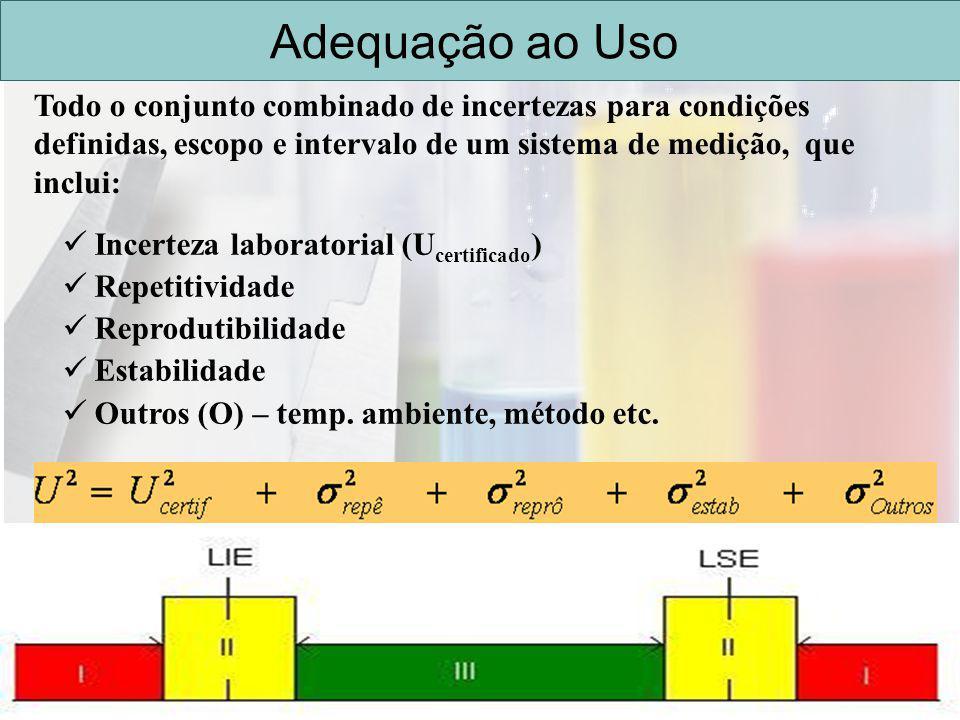 REDE CAPIXABA DE METROLOGIA E ENSAIOS Adequação ao Uso Todo o conjunto combinado de incertezas para condições definidas, escopo e intervalo de um sist