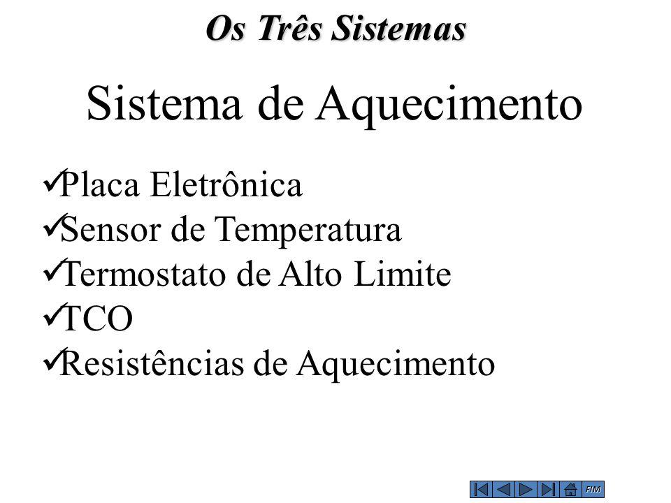 Sistema de Aquecimento Placa Eletrônica Sensor de Temperatura Termostato de Alto Limite TCO Resistências de Aquecimento Os Três Sistemas FIM