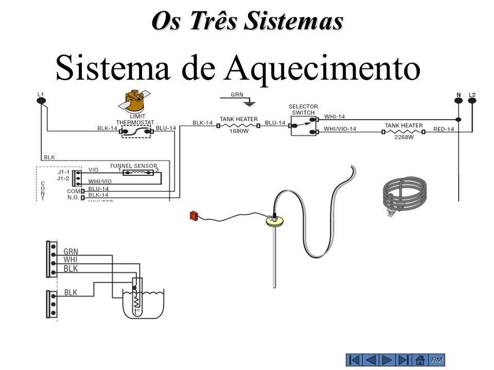 Sistema de Aquecimento Os Três Sistemas FIM