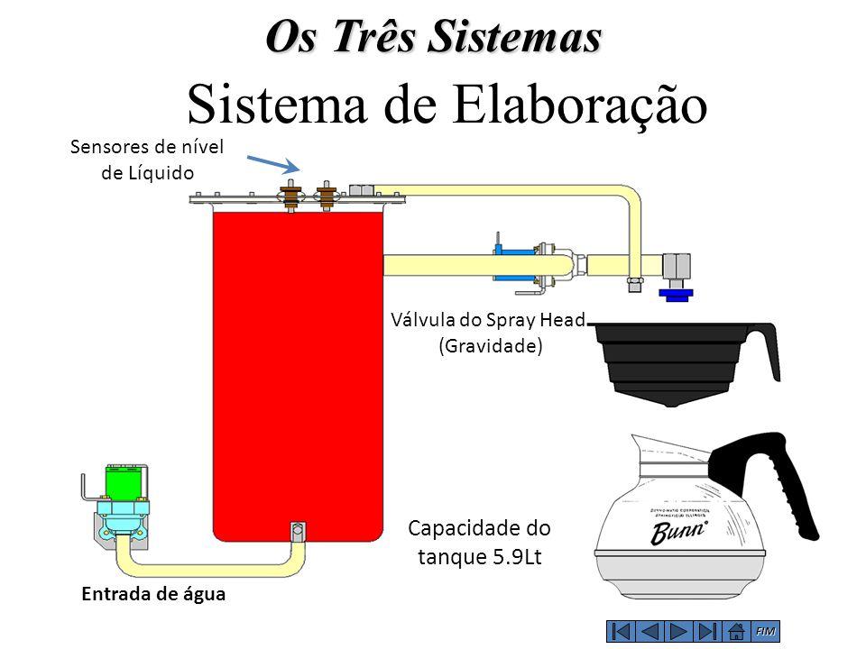 Entrada de água Válvula do Spray Head (Gravidade) Sensores de nível de Líquido Sistema de Elaboração Os Três Sistemas FIM Capacidade do tanque 5.9Lt