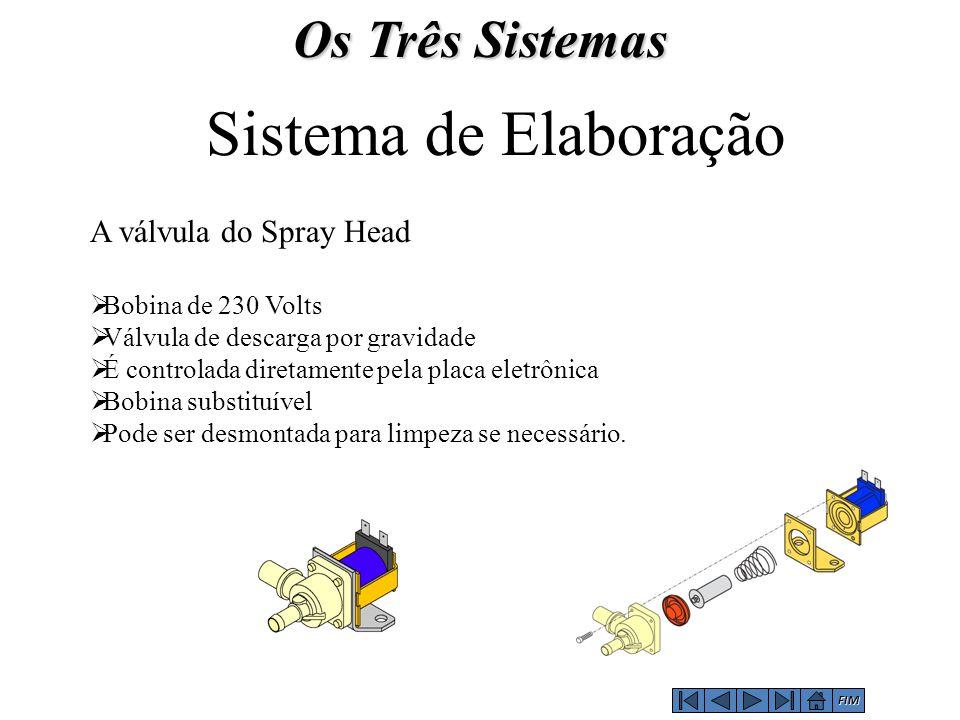 A válvula do Spray Head  Bobina de 230 Volts  Válvula de descarga por gravidade  É controlada diretamente pela placa eletrônica  Bobina substituív