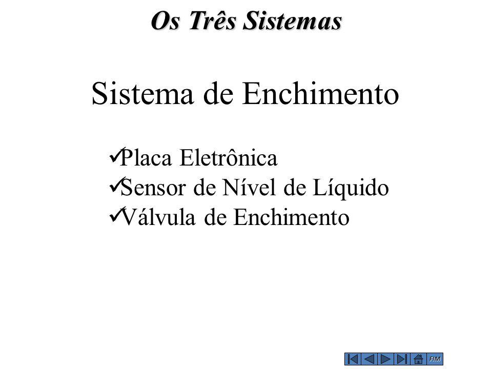 Sistema de Enchimento Placa Eletrônica Sensor de Nível de Líquido Válvula de Enchimento Os Três Sistemas FIM