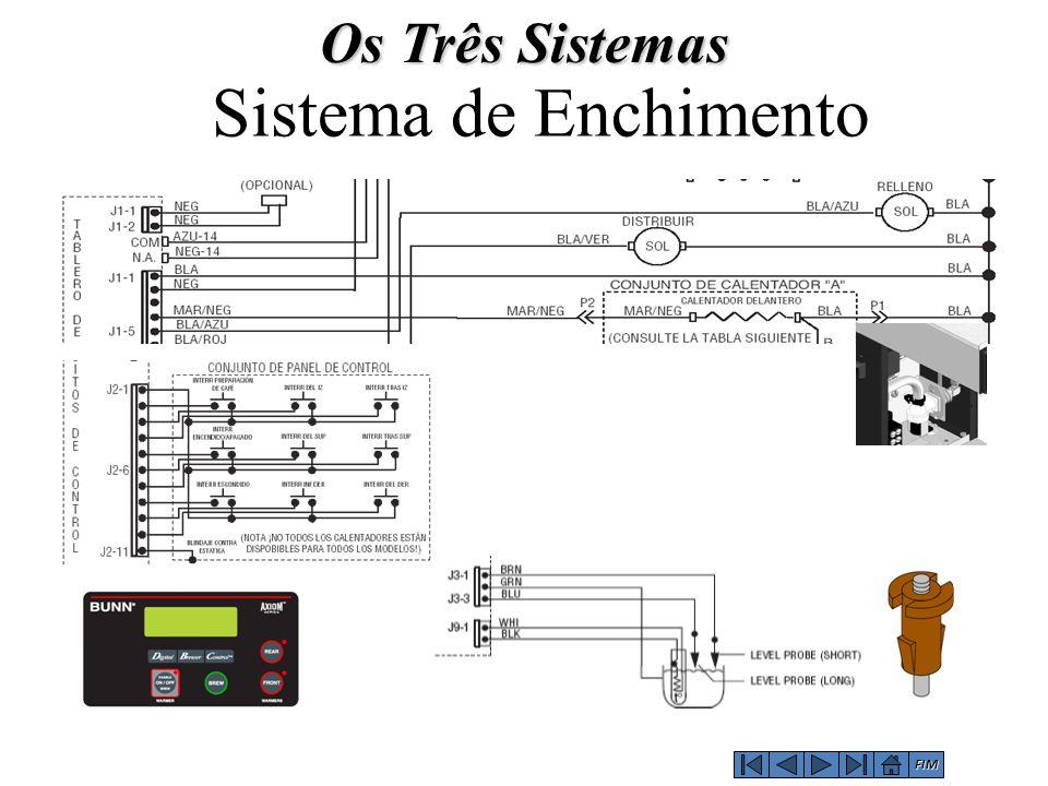 Sistema de Enchimento Os Três Sistemas FIM