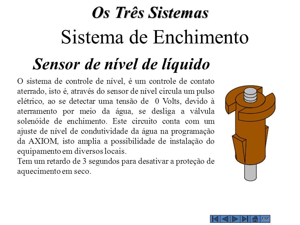 Sensor de nível de líquido Sistema de Enchimento O sistema de controle de nível, é um controle de contato aterrado, isto é, através do sensor de nível circula um pulso elétrico, ao se detectar uma tensão de 0 Volts, devido à aterramento por meio da água, se desliga a válvula solenóide de enchimento.