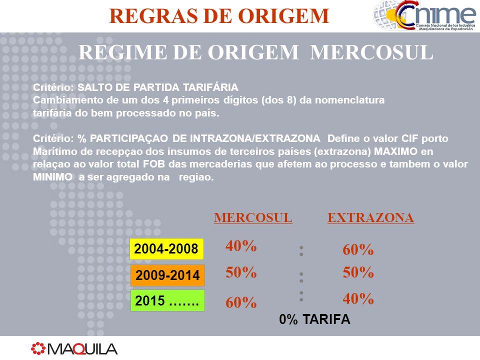 REGIME DE ORIGEM MERCOSUL REGRAS DE ORIGEM MERCOSUL 40%50%60% ::: EXTRAZONA 60%40% 2004-2008 2009-2014 2015 ……. 50% 0% TARIFA Critério: SALTO DE PARTI