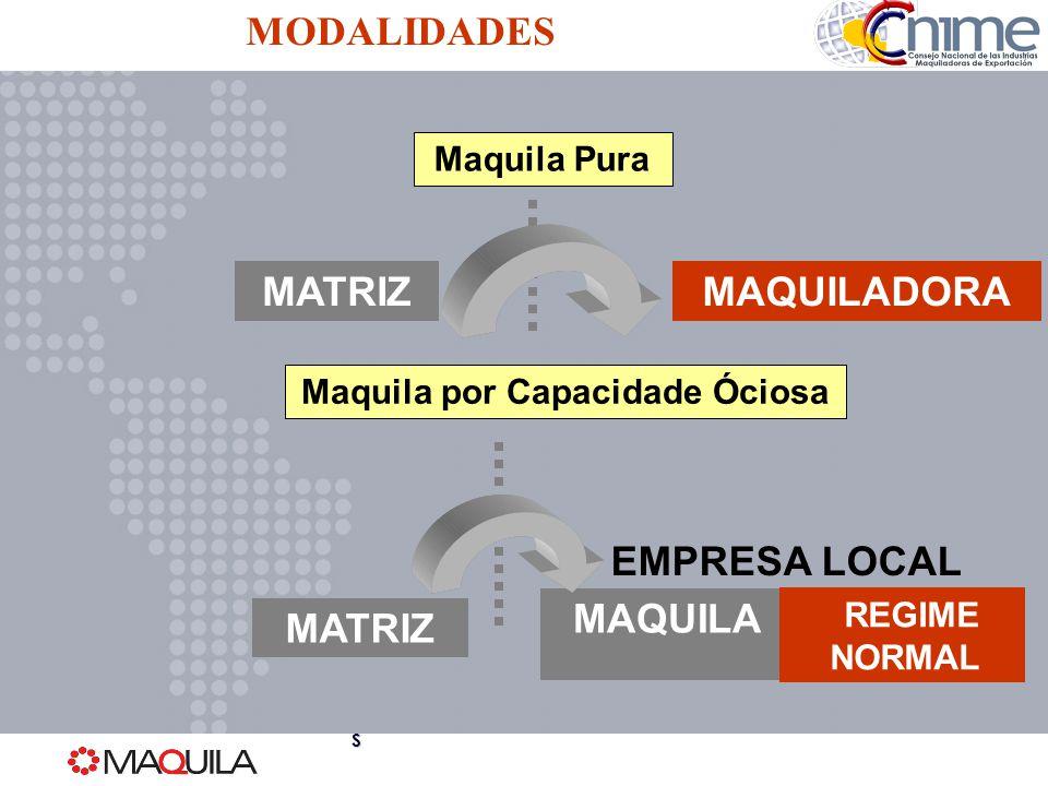 MAQUILA MATRIZMAQUILADORA Maquila por Capacidade Óciosa MATRIZ REGIME NORMAL Maquila Pura EMPRESA LOCAL MODALIDADES SSSS