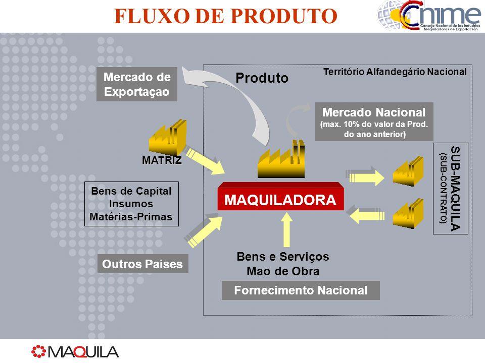 Mercado Nacional (max. 10% do valor da Prod. do ano anterior) Território Alfandegário Nacional Mercado de Exportaçao MAQUILADORA Outros Paises Bens de