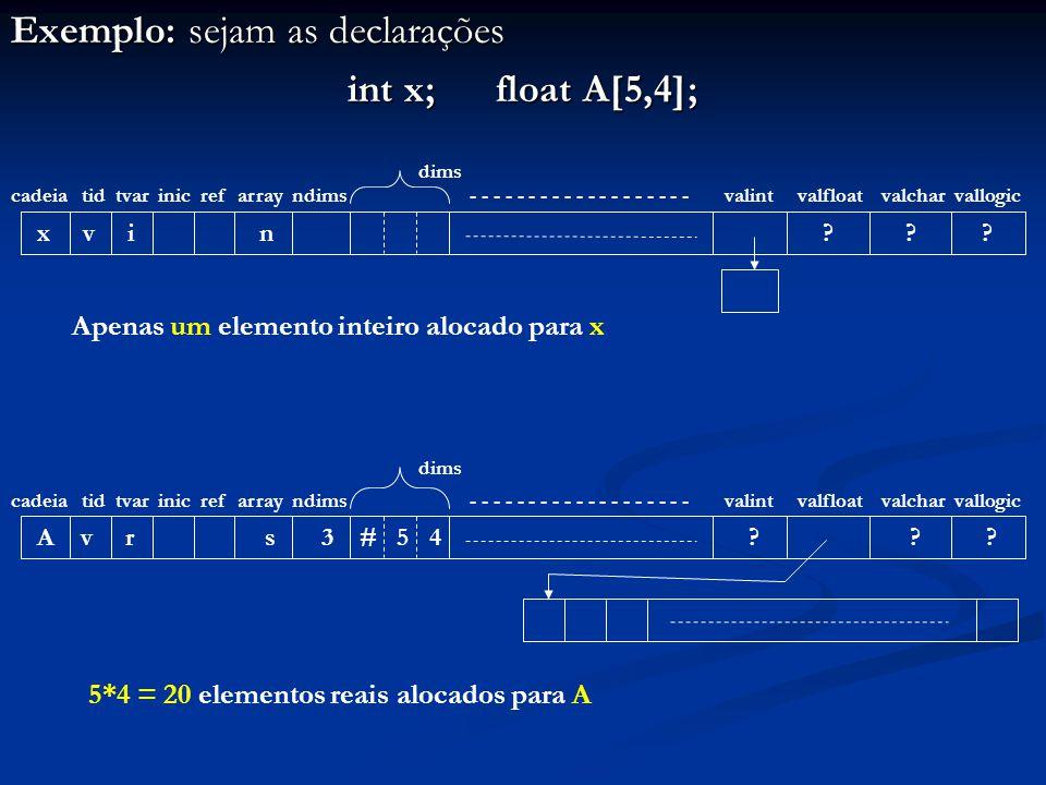 Exemplo: sejam as declarações int x; float A[5,4]; cadeia tid tvar inic ref array ndims dims - - - - - - - - - - - - - - - - - - - valint valfloat valchar vallogic x v i n .
