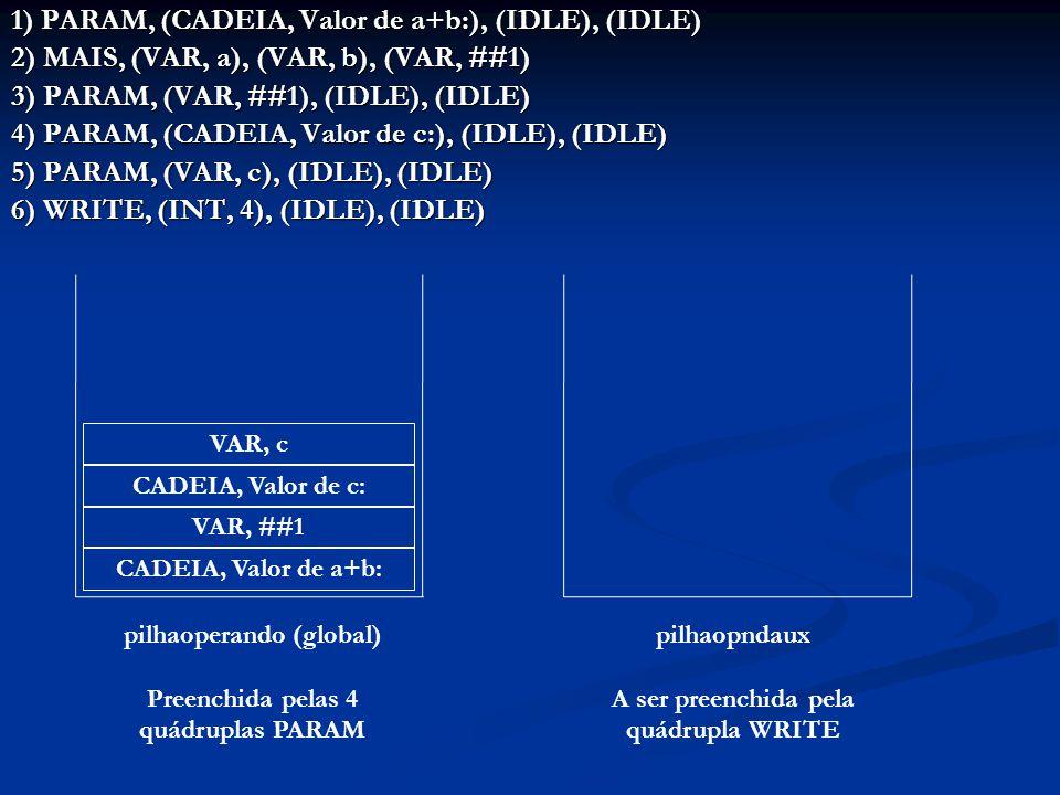 1) PARAM, (CADEIA, Valor de a+b:), (IDLE), (IDLE) 2) MAIS, (VAR, a), (VAR, b), (VAR, ##1) 3) PARAM, (VAR, ##1), (IDLE), (IDLE) 4) PARAM, (CADEIA, Valor de c:), (IDLE), (IDLE) 5) PARAM, (VAR, c), (IDLE), (IDLE) 6) WRITE, (INT, 4), (IDLE), (IDLE) CADEIA, Valor de a+b: VAR, ##1 CADEIA, Valor de c: VAR, c pilhaoperando (global) Preenchida pelas 4 quádruplas PARAM pilhaopndaux A ser preenchida pela quádrupla WRITE
