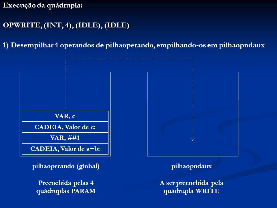 Execução da quádrupla: OPWRITE, (INT, 4), (IDLE), (IDLE) 1) Desempilhar 4 operandos de pilhaoperando, empilhando-os em pilhaopndaux CADEIA, Valor de a+b: VAR, ##1 CADEIA, Valor de c: VAR, c pilhaoperando (global) Preenchida pelas 4 quádruplas PARAM pilhaopndaux A ser preenchida pela quádrupla WRITE